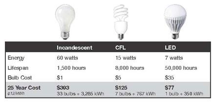 LED comparison chart, LED vs CFL